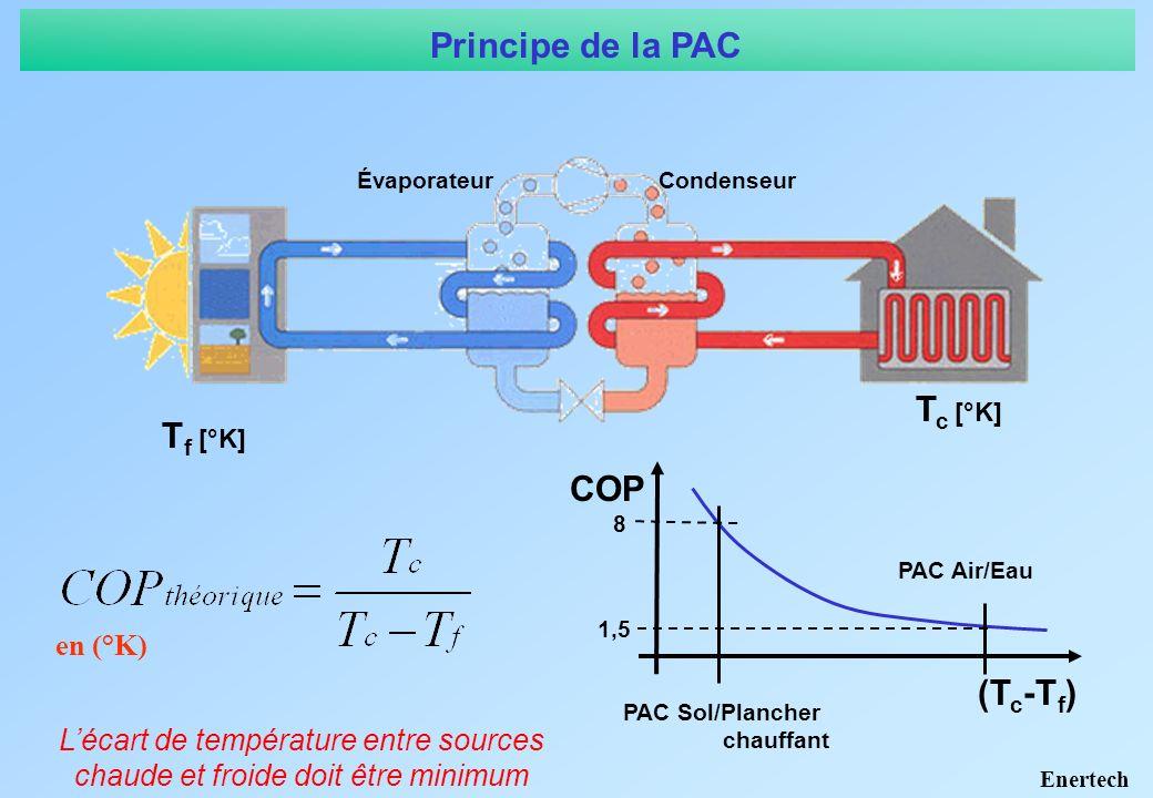 Principe de la PAC Tc [°K] Tf [°K] COP (Tc-Tf) en (°K)